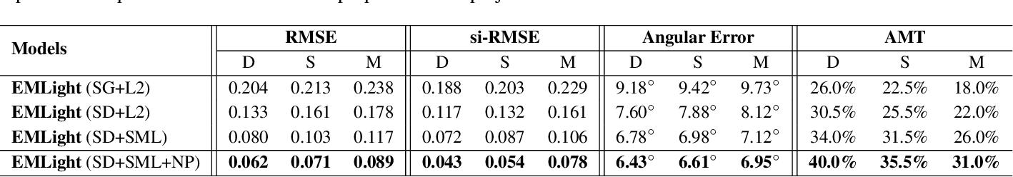 Figure 3 for EMLight: Lighting Estimation via Spherical Distribution Approximation