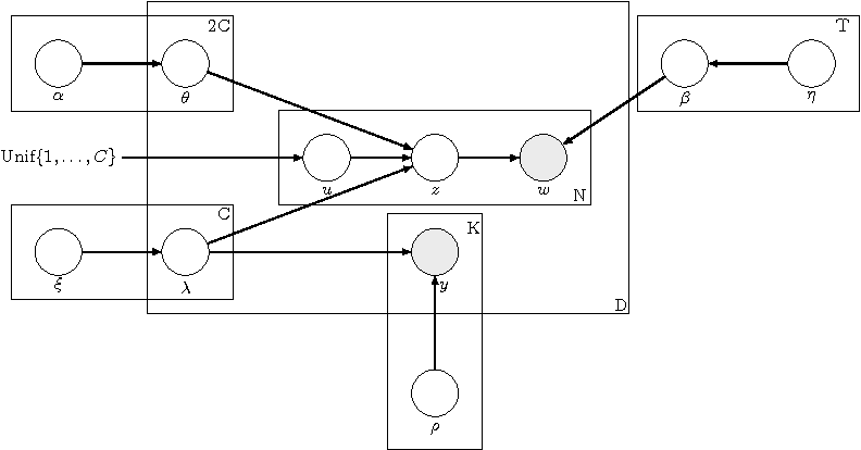 Figure 3 for Topic Model Based Multi-Label Classification from the Crowd