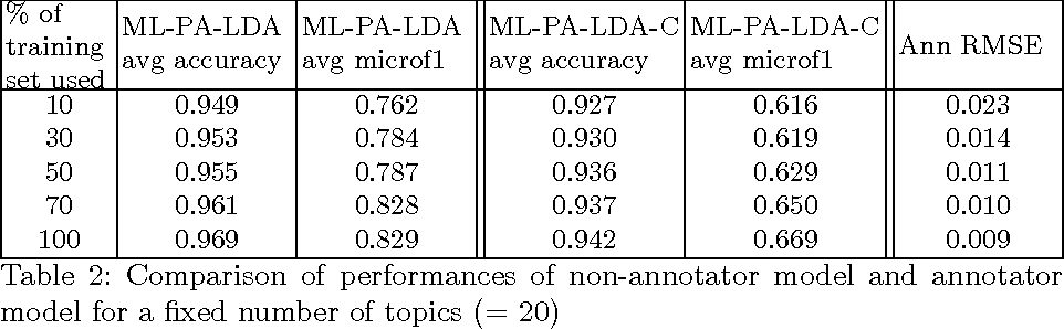 Figure 4 for Topic Model Based Multi-Label Classification from the Crowd