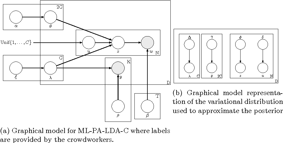 Figure 1 for Topic Model Based Multi-Label Classification from the Crowd