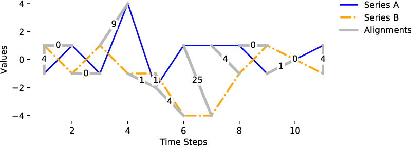 Figure 2 for Tight lower bounds for Dynamic Time Warping