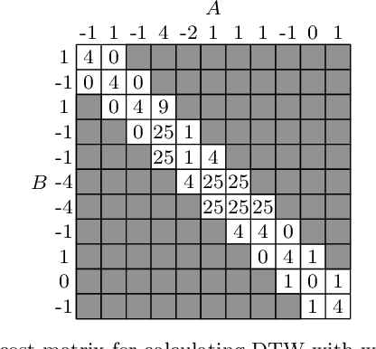 Figure 3 for Tight lower bounds for Dynamic Time Warping