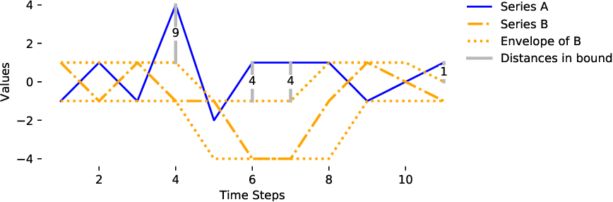 Figure 4 for Tight lower bounds for Dynamic Time Warping