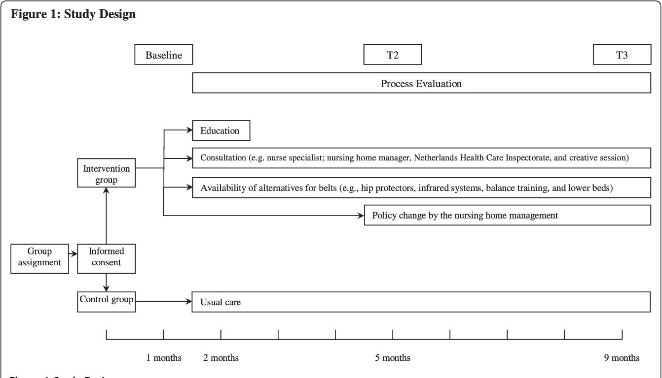 Belt restraint reduction in nursing homes: design of a quasi ...