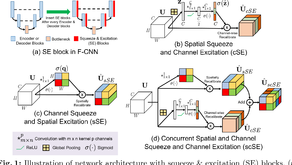 Figure 1 for Concurrent Spatial and Channel Squeeze & Excitation in Fully Convolutional Networks