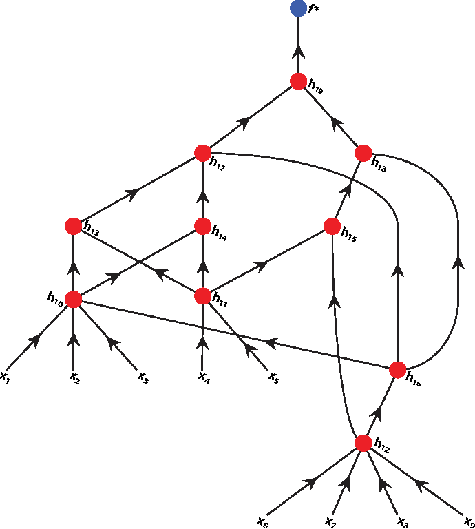 Figure 4 for Deep vs. shallow networks : An approximation theory perspective