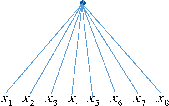 Figure 2 for Deep vs. shallow networks : An approximation theory perspective