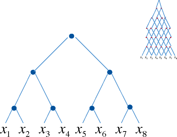 Figure 3 for Deep vs. shallow networks : An approximation theory perspective