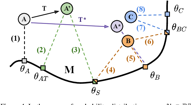 Figure 1 for Log-Likelihood Ratio Minimizing Flows: Towards Robust and Quantifiable Neural Distribution Alignment