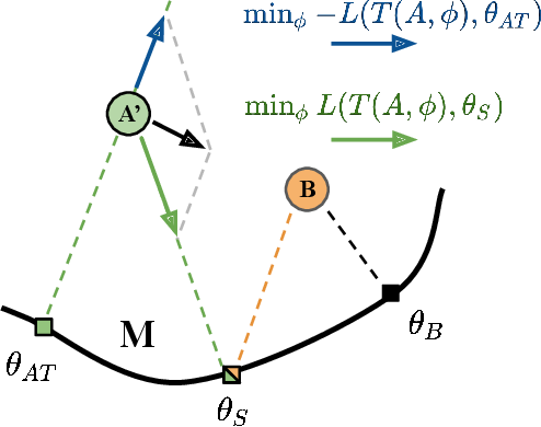 Figure 2 for Log-Likelihood Ratio Minimizing Flows: Towards Robust and Quantifiable Neural Distribution Alignment