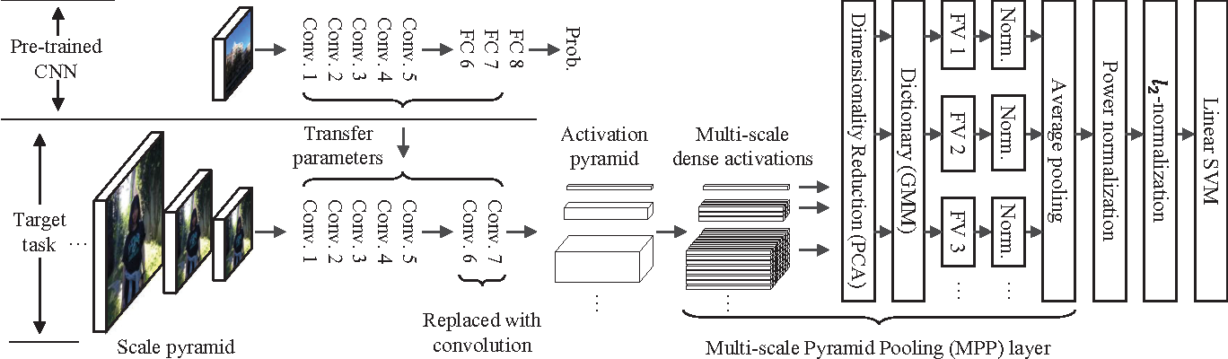 Figure 1 for Fisher Kernel for Deep Neural Activations