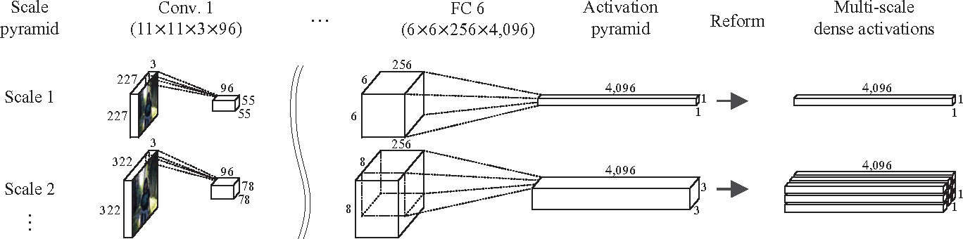 Figure 3 for Fisher Kernel for Deep Neural Activations
