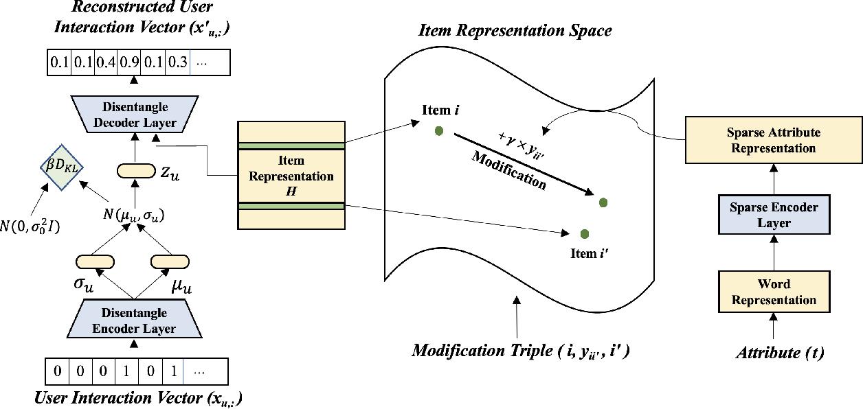Figure 3 for Controllable Gradient Item Retrieval
