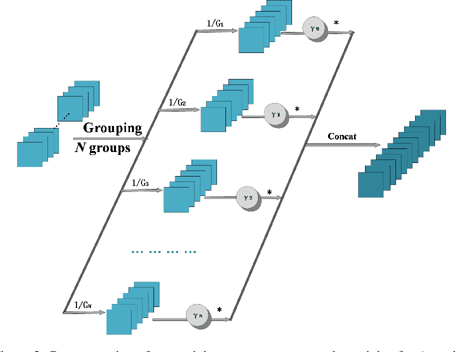 Figure 3 for G-DARTS-A: Groups of Channel Parallel Sampling with Attention