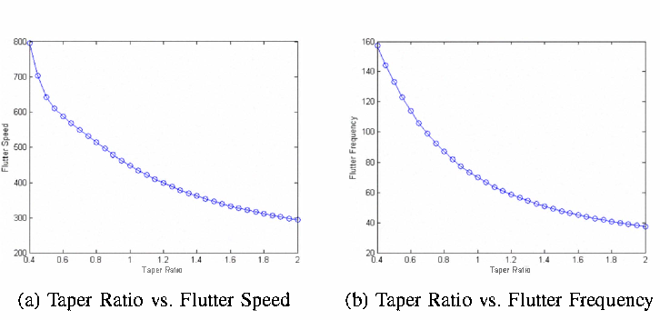 Figure 3 from Notice of RetractionModeling the effect of