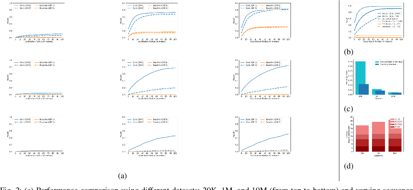 Figure 2 for Fast, Compact and Highly Scalable Visual Place Recognition through Sequence-based Matching of Overloaded Representations