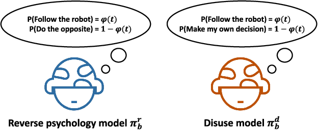 Figure 1 for Reverse Psychology in Trust-Aware Human-Robot Interaction