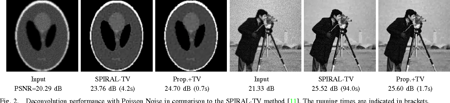 Figure 2 for Image Restoration with Signal-dependent Camera Noise