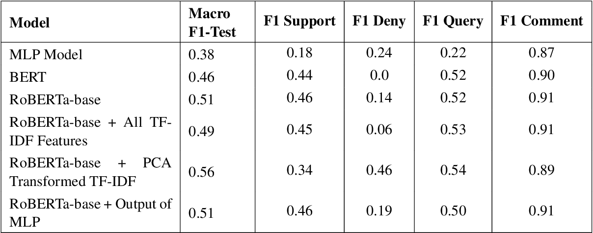 Figure 1 for Incorporating Count-Based Features into Pre-Trained Models for Improved Stance Detection