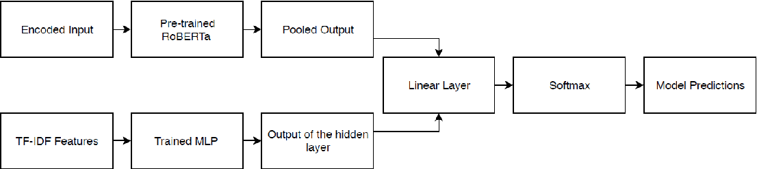 Figure 2 for Incorporating Count-Based Features into Pre-Trained Models for Improved Stance Detection