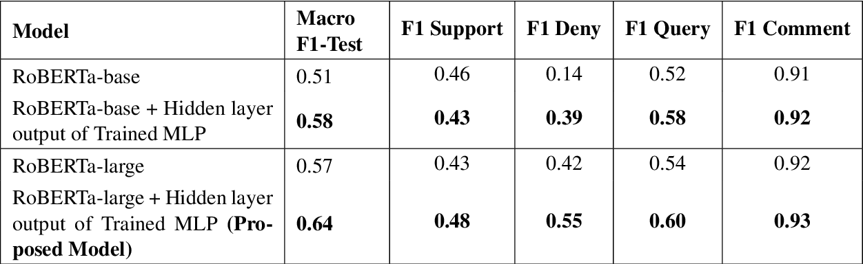 Figure 3 for Incorporating Count-Based Features into Pre-Trained Models for Improved Stance Detection