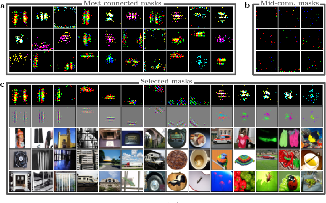 Figure 4 for Sifting out the features by pruning: Are convolutional networks the winning lottery ticket of fully connected ones?