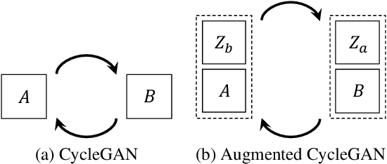 Figure 1 for Augmented CycleGAN: Learning Many-to-Many Mappings from Unpaired Data