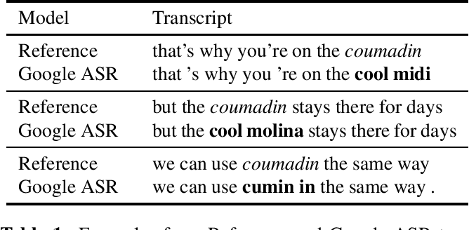 Figure 1 for ASR Error Correction and Domain Adaptation Using Machine Translation