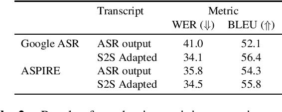 Figure 2 for ASR Error Correction and Domain Adaptation Using Machine Translation