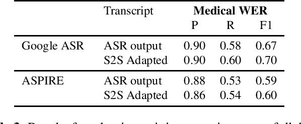 Figure 3 for ASR Error Correction and Domain Adaptation Using Machine Translation