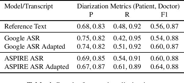 Figure 4 for ASR Error Correction and Domain Adaptation Using Machine Translation