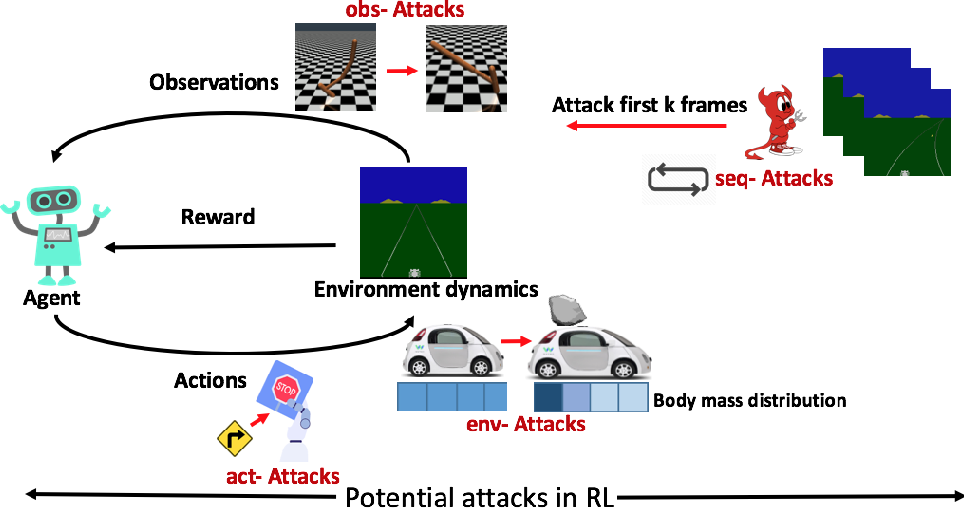 Figure 1 for Characterizing Attacks on Deep Reinforcement Learning