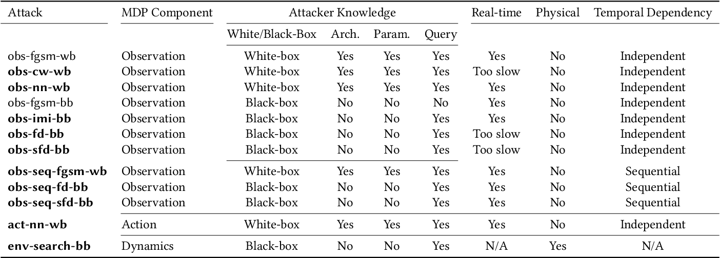 Figure 2 for Characterizing Attacks on Deep Reinforcement Learning