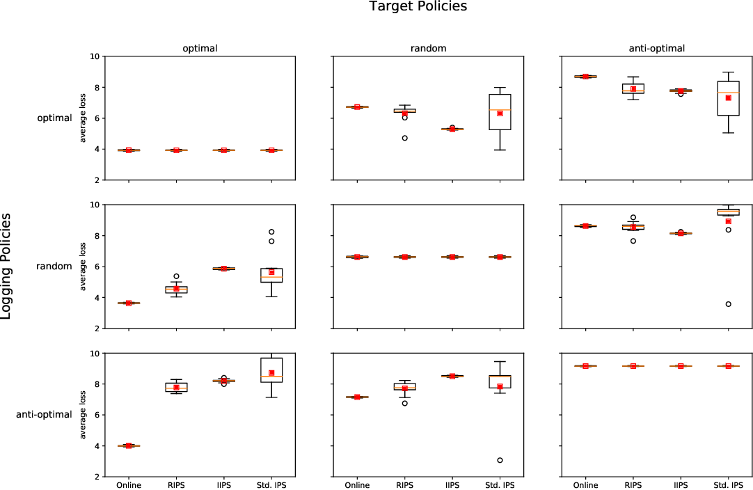 Figure 2 for Counterfactual Evaluation of Slate Recommendations with Sequential Reward Interactions