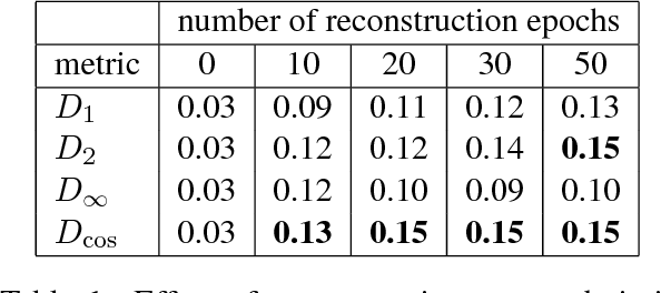 Figure 2 for Reconstruction of Word Embeddings from Sub-Word Parameters
