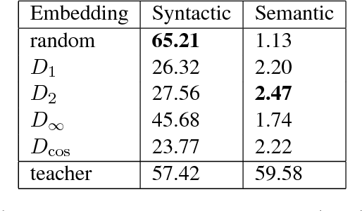 Figure 3 for Reconstruction of Word Embeddings from Sub-Word Parameters