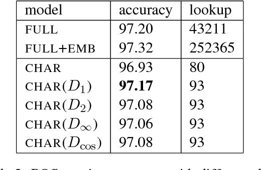 Figure 4 for Reconstruction of Word Embeddings from Sub-Word Parameters
