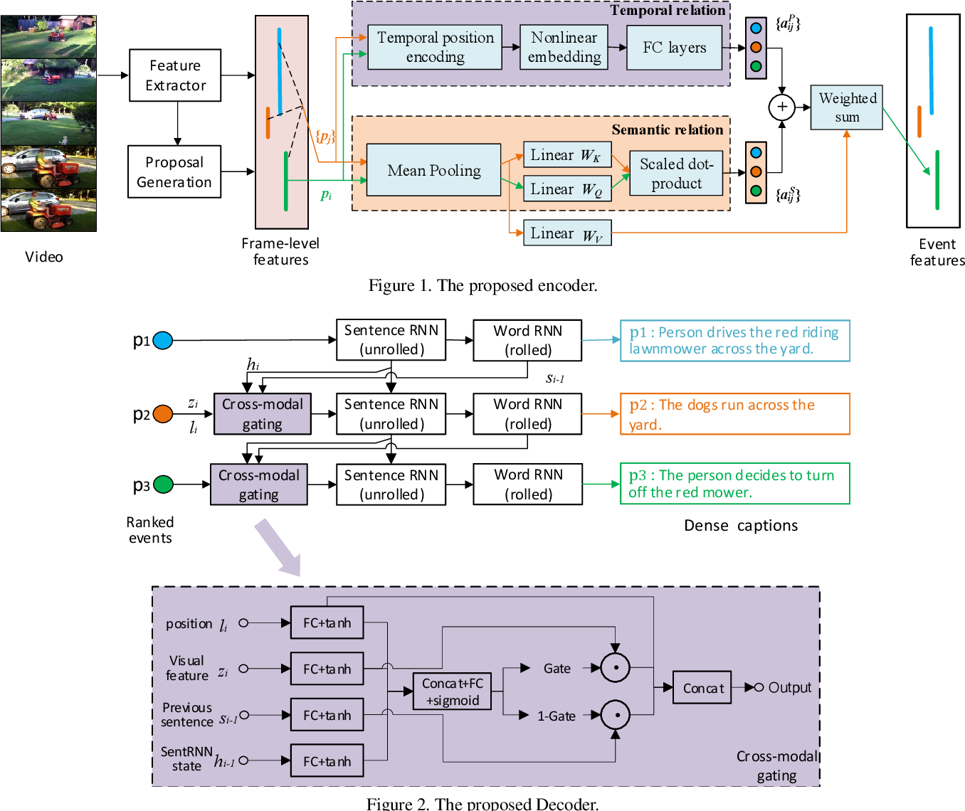 Figure 1 for Dense-Captioning Events in Videos: SYSU Submission to ActivityNet Challenge 2020
