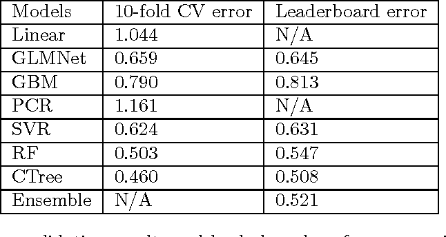 PDF] Forecasting Bike Rental Demand - Semantic Scholar