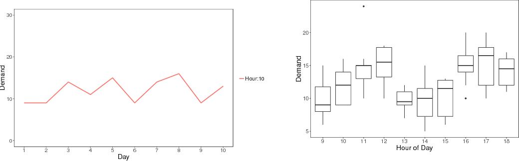 Figure 4 for Leveraging Elastic Demand for Forecasting