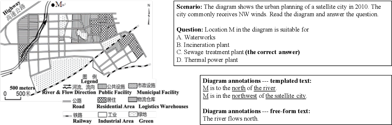 Figure 1 for GeoSQA: A Benchmark for Scenario-based Question Answering in the Geography Domain at High School Level