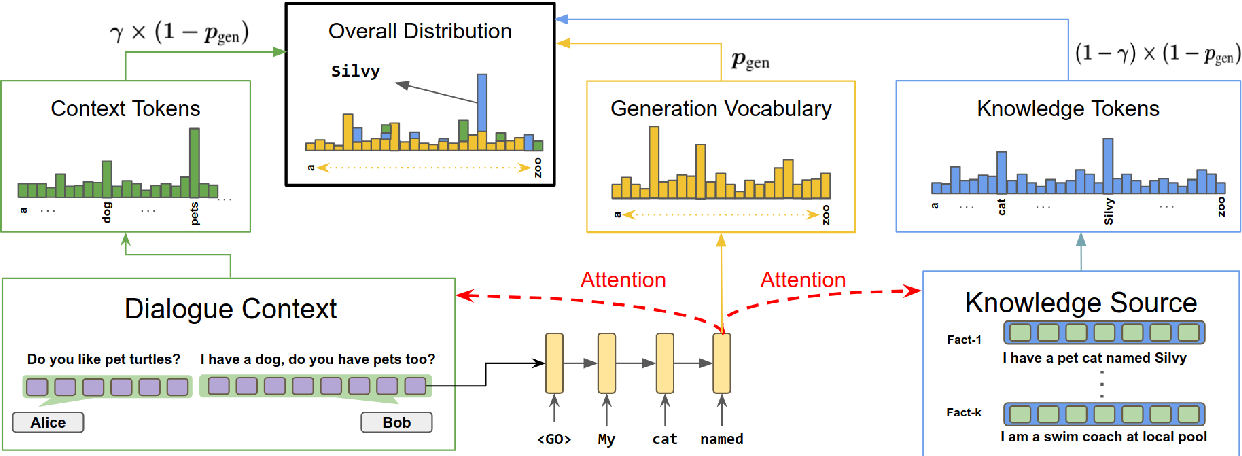 Figure 1 for DeepCopy: Grounded Response Generation with Hierarchical Pointer Networks