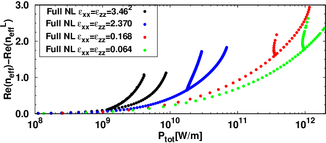 Fig. 4. Nonlinear dispersion curves for isotropic symmetric NPSWs as a function of total power Ptot and for different values of linear core permittivity. Both the symmetric modes and the asymmetric ones are shown.