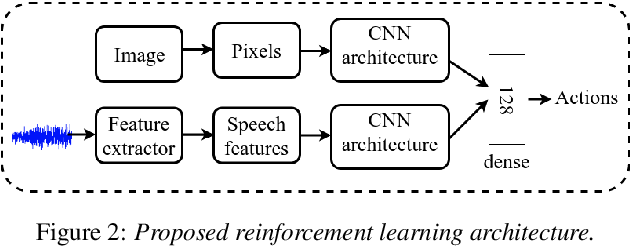 Figure 3 for Do Autonomous Agents Benefit from Hearing?