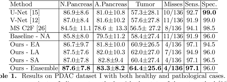 Figure 2 for Detecting Pancreatic Adenocarcinoma in Multi-phase CT Scans via Alignment Ensemble