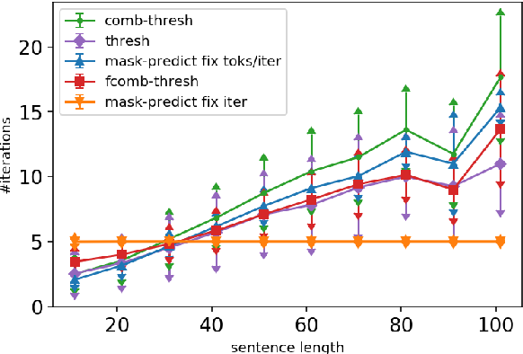 Figure 4 for Inference Strategies for Machine Translation with Conditional Masking