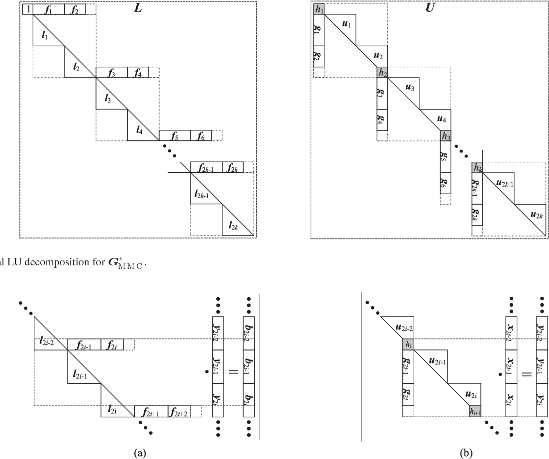 Large Scale Nonlinear Device Level Power Electronic Circuit Electronics Simulator Free Simulation On Massively Parallel Graphics Processing Architectures