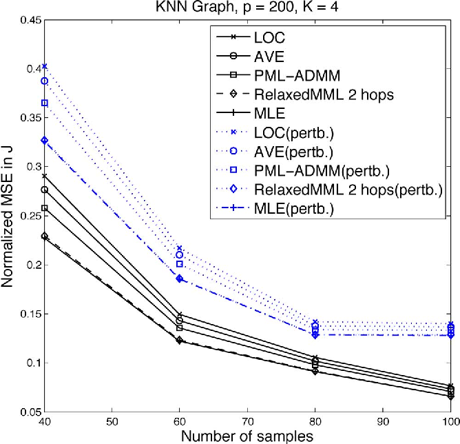 Figure 4 for Marginal Likelihoods for Distributed Parameter Estimation of Gaussian Graphical Models