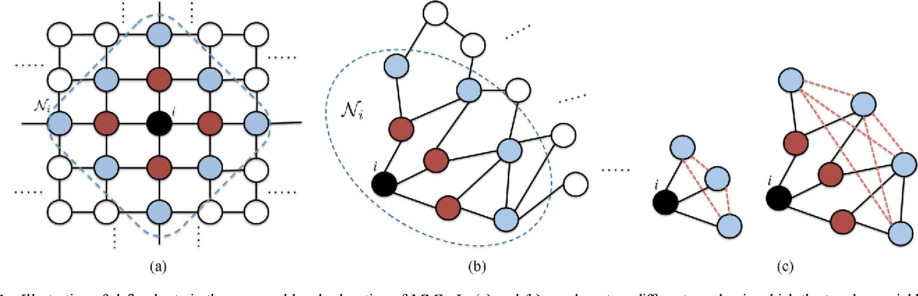 Figure 1 for Marginal Likelihoods for Distributed Parameter Estimation of Gaussian Graphical Models
