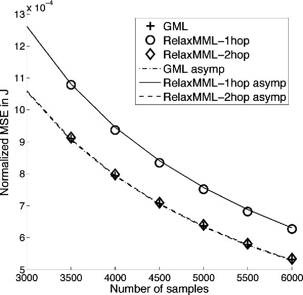 Figure 2 for Marginal Likelihoods for Distributed Parameter Estimation of Gaussian Graphical Models